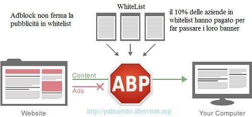 Adblock non blocca Google, Microsoft e Amazon . Ma la whitelist si aggira, giusto per ripicca